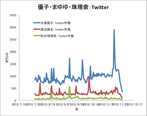 大島・渡辺・珠理奈Twitter2012年8月11月a.png