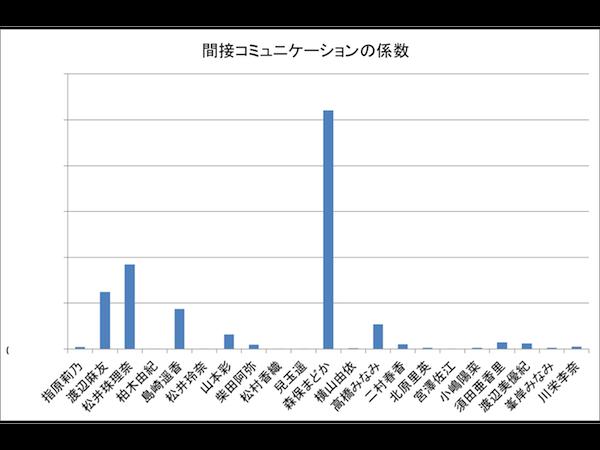 Pのグラフ.png