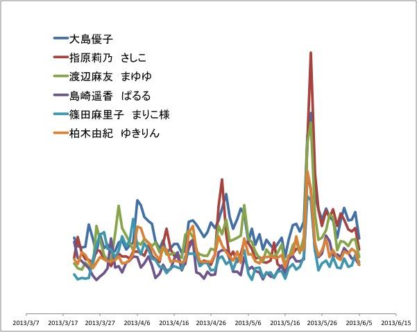 AKB総選挙終盤情勢.jpg