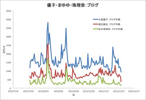大島・渡辺・珠理奈ブログ2012年8月11月a.png