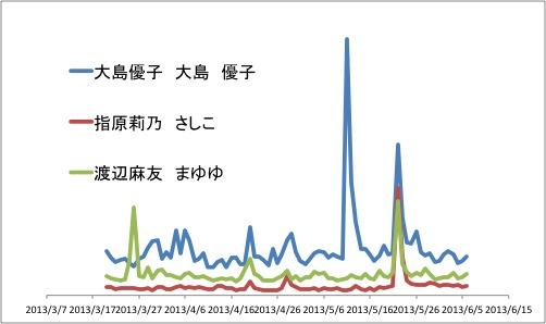 大島指原渡辺6月6日Twitter.jpg