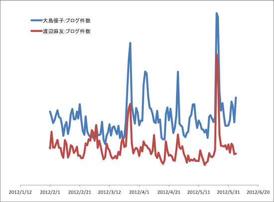 大島vs渡辺.png