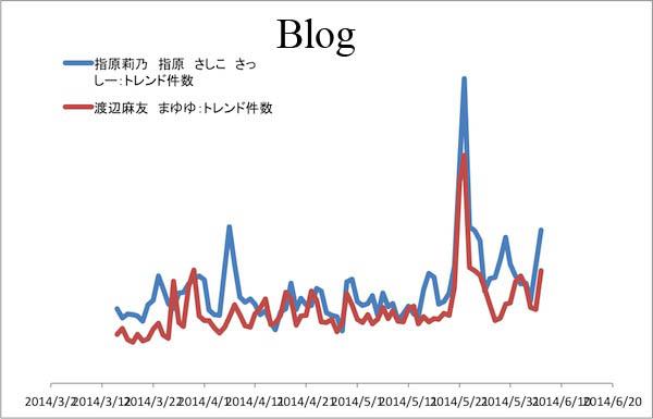指原vs渡辺2014blog.jpg