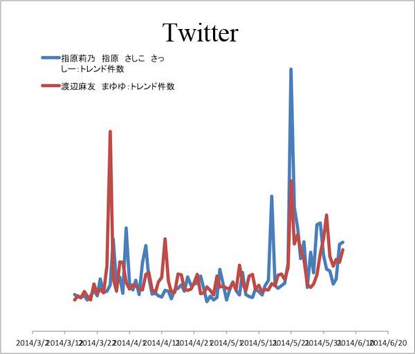 指原vs渡辺2014twitter.jpg